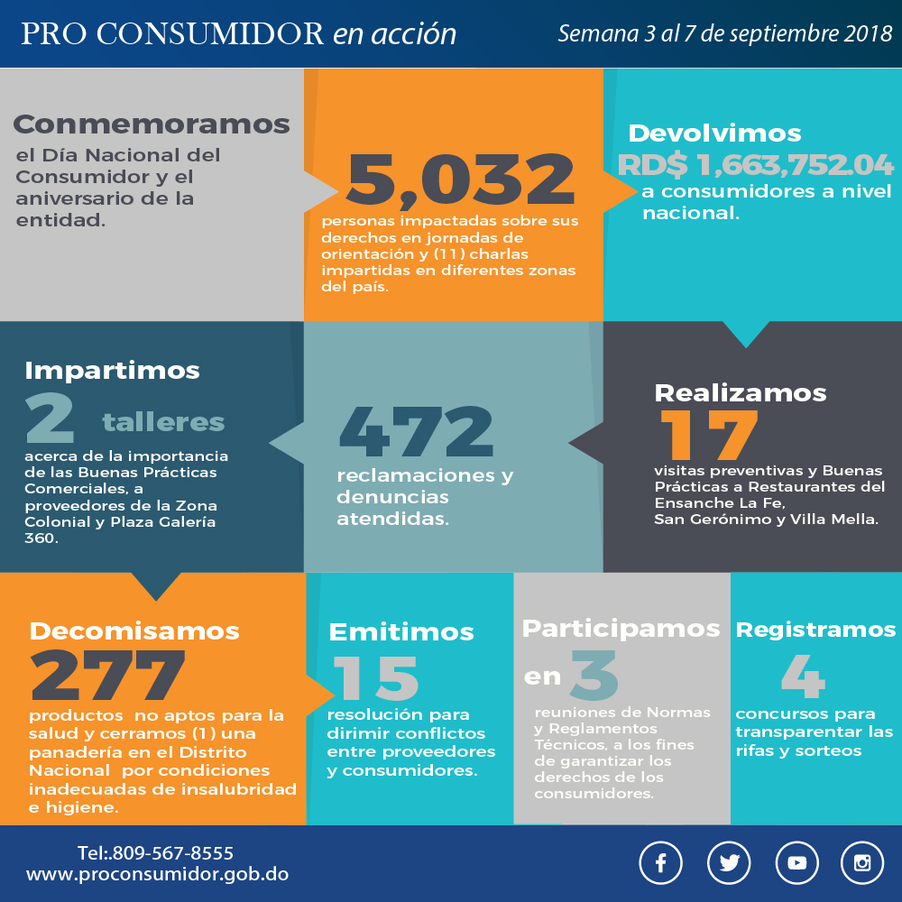 Acción Pro Consumidor 3-7 sept 18-01